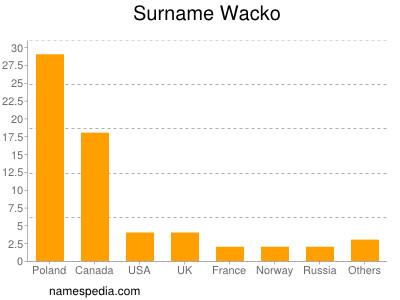 Surname Wacko
