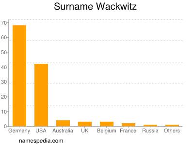 Surname Wackwitz