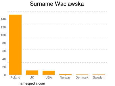 Surname Waclawska