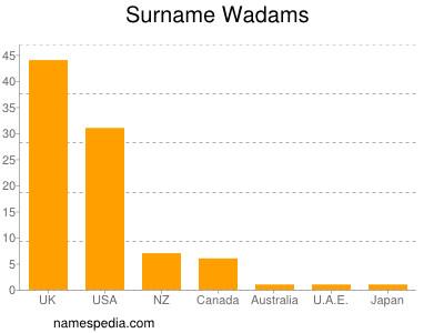 Surname Wadams