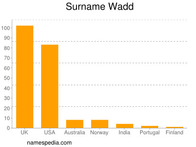 Surname Wadd