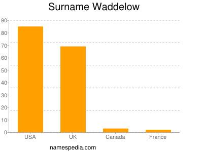 Surname Waddelow