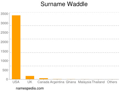 Surname Waddle