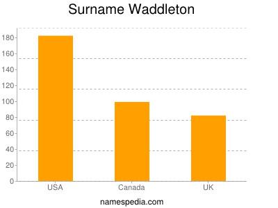 Surname Waddleton
