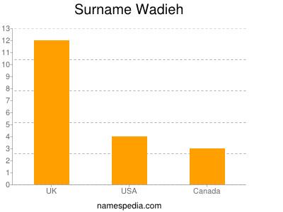 Surname Wadieh