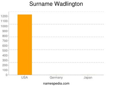 Surname Wadlington