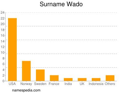 Surname Wado