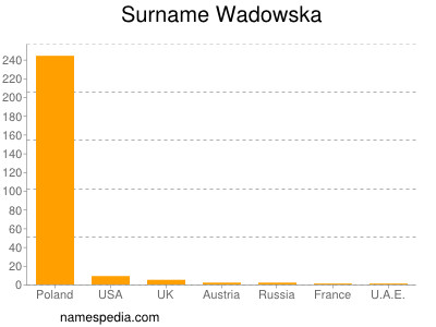 Surname Wadowska