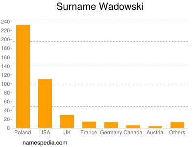 Surname Wadowski