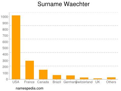 Surname Waechter