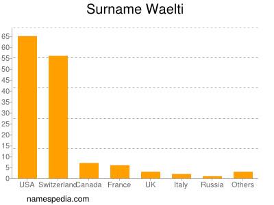Surname Waelti