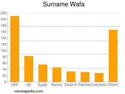 Surname Wafa