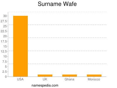 Surname Wafe