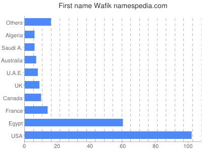 Given name Wafik