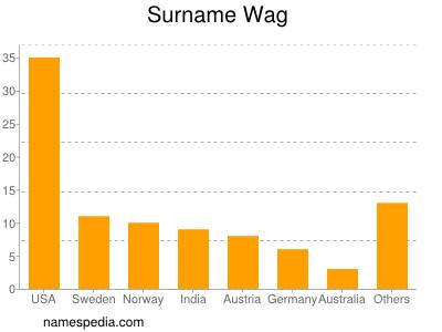 Surname Wag