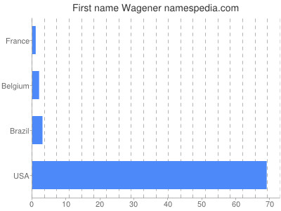 Given name Wagener