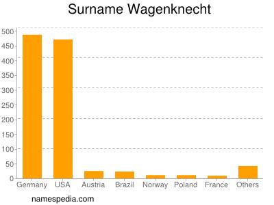Surname Wagenknecht