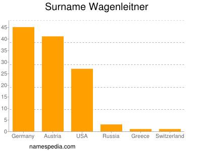 Surname Wagenleitner