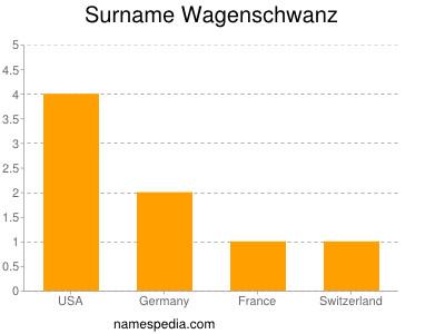 Surname Wagenschwanz