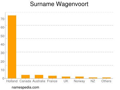 Surname Wagenvoort