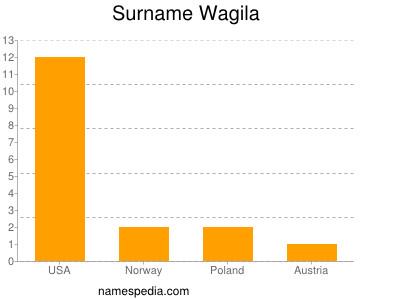 Surname Wagila
