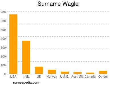 Surname Wagle