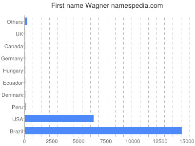 Given name Wagner