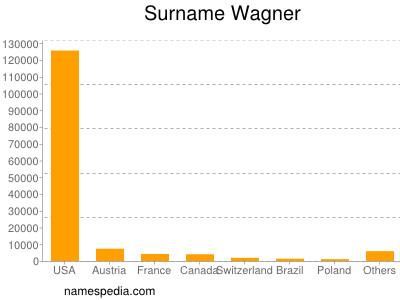 Surname Wagner