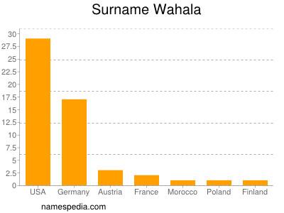 Surname Wahala