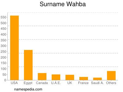 Surname Wahba