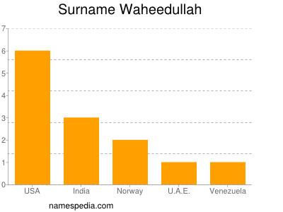Surname Waheedullah