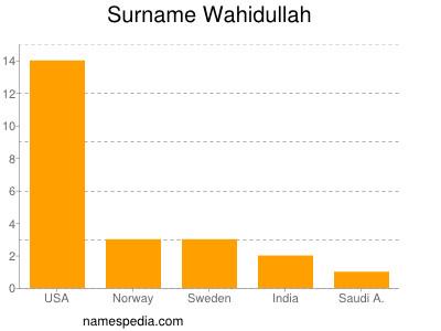 Surname Wahidullah