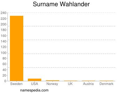 Surname Wahlander