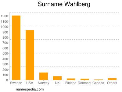 Surname Wahlberg