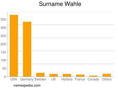 Surname Wahle