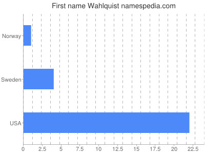 Given name Wahlquist