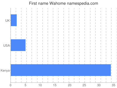 Given name Wahome