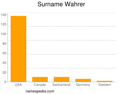 Surname Wahrer