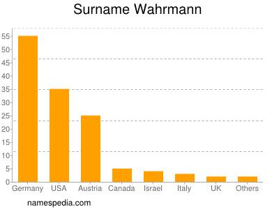 Surname Wahrmann