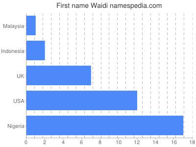 Given name Waidi