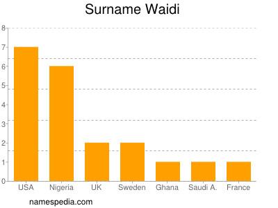 Surname Waidi