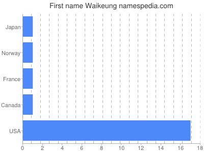 Given name Waikeung