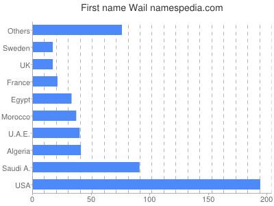 Given name Wail