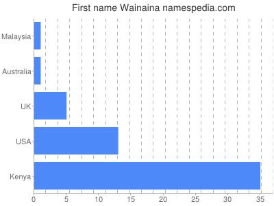 Given name Wainaina