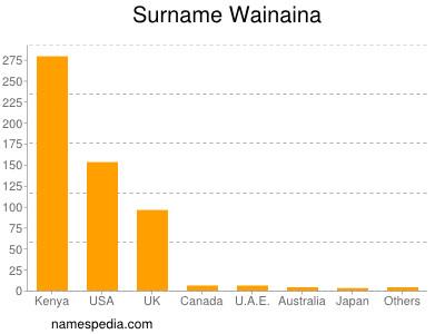 Surname Wainaina