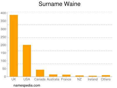 Surname Waine