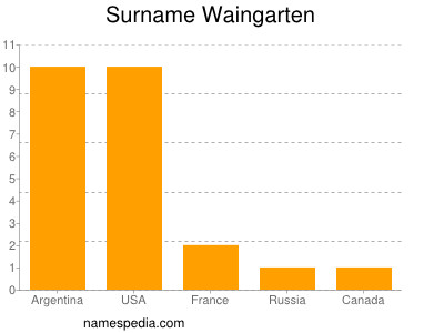 Surname Waingarten