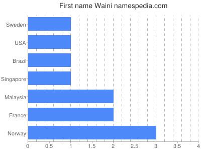 Given name Waini