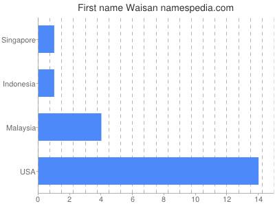 Given name Waisan