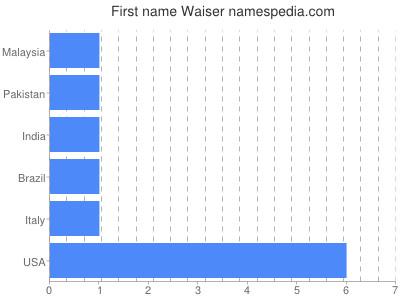 Given name Waiser